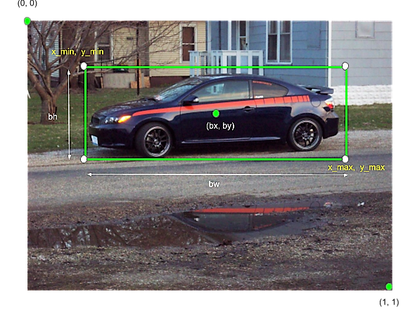 object detection; self driving car; bounding box; yolo,