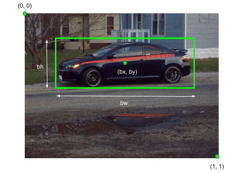 bounding box, object detection, localization, self driving cars, computer vision, deep learning, classfication