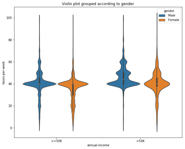 data visualization using violin plot, violin plot in seaborn, seaborn plots, plots in big data, plots in machine learning