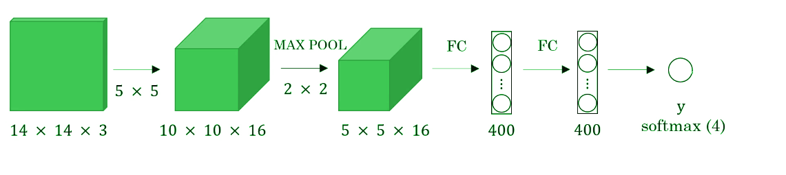 convolutional sliding window, sliding window, 1d convolution, yolo, object detection