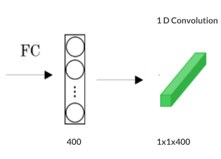 full connected layer to 1d convolution, 1 d convolution, full connected layers, dense layers
