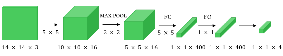 full convolutional networks , converting dense layers to convolutional layers, computer vision, object detection, object localization
