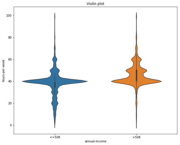 violin plot, visualization using violin plot, violin plot using seaborn, how to plot using violin plot