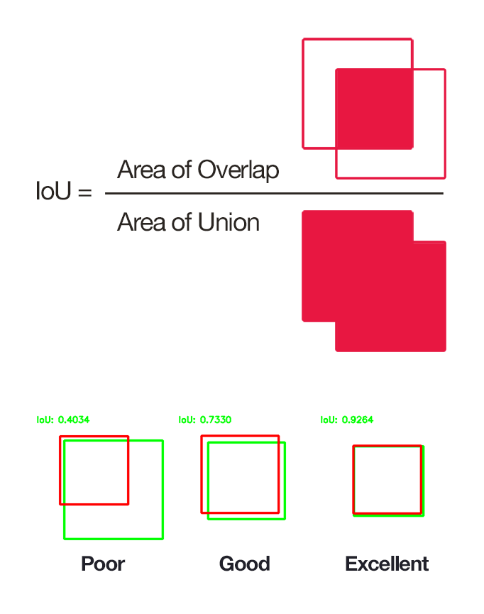 Intersection over Area; iou, object detection, metrics, overlap area, thresholding in object detection