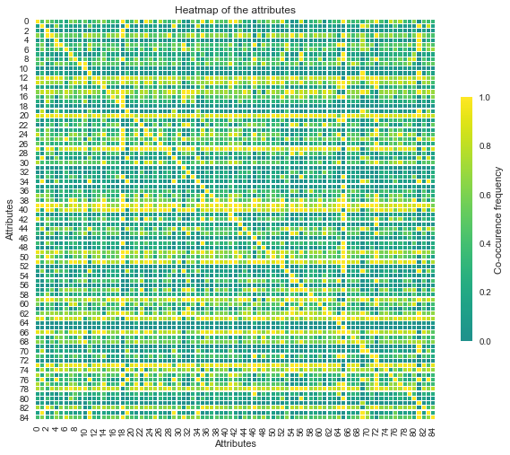 Heatmap, data visualization, python, co occurence, seaborn