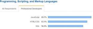 Hottest tech skills to hire - Javascript