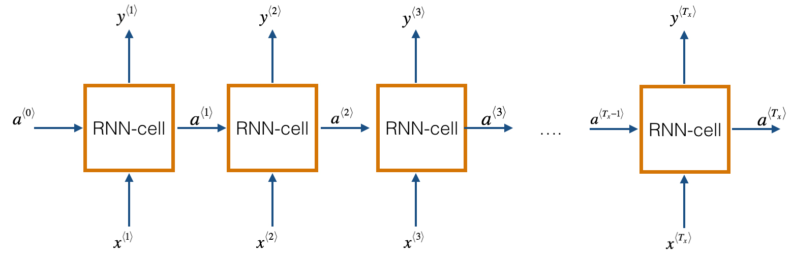 recurrent neural network, deep learning, character based learning,