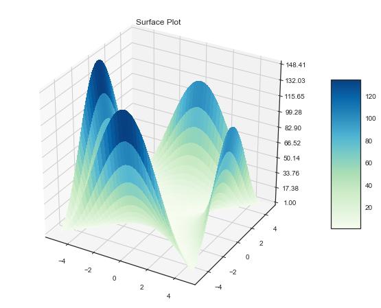 python, 3d plot, machine learning, data visualization, machine learning, loss function, gradient descent, big data