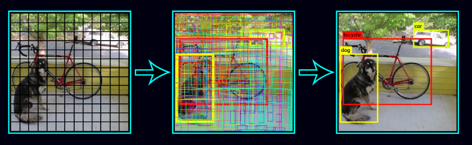 object detection, multiple bounding boxes, multiple objects, two objects in same image