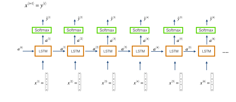 LSTM, Long term short architecture, Recurrent neural network, music generation, neural network,