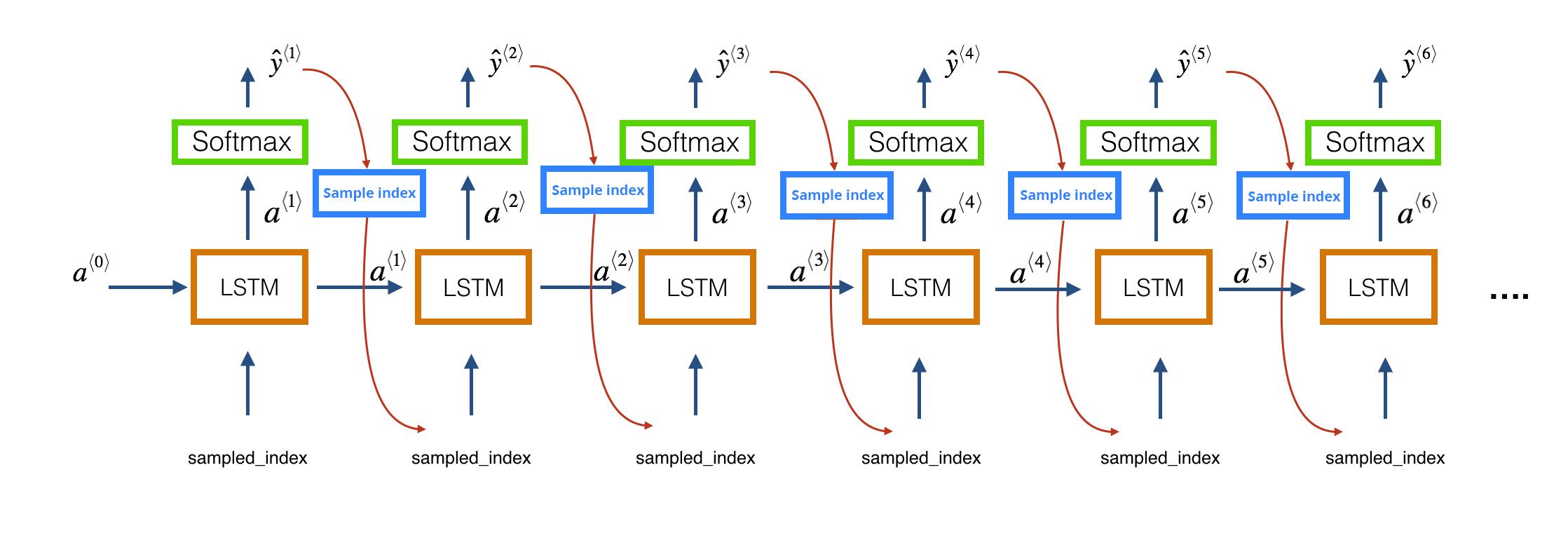 sampling, sampling from rnn, LSTM, architecture, music sampling, music generation