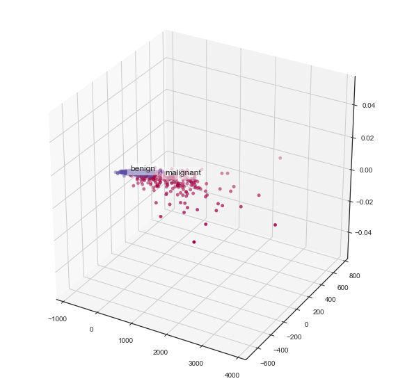 PCA, principal component analysis, pca, ica, higher dimension data, dimension reduction techniques, data visualization of higher dimensions
