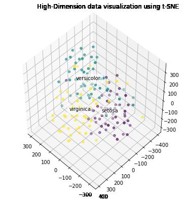 Iris data set, Tsne, data visualization of words, data visualization techniques, dimension reduction techniques, higher dimension data